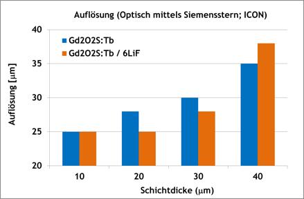 Diagramm 6LiF / Gd2O2S:Tb-Szintillationsplatten