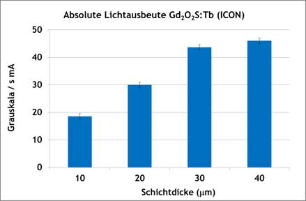 Diagramm Gd2O2S:Tb-Szintillationsplatten
