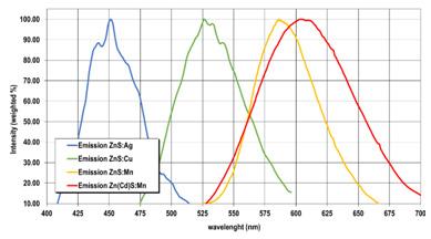 Diagram PP / ZnS-screens (fast neutrons)