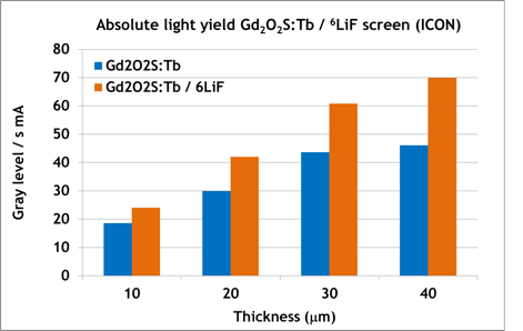 Diagram 6LiF / Gd2O2S:Tb-screens