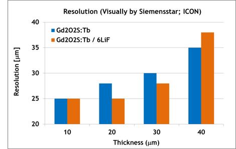 Diagram 6LiF / Gd2O2S:Tb-screens