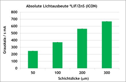 Diagramm ZnS / 6LiF-Szintillationsplatten