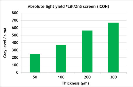 Diagram ZnS / 6LiF-screens